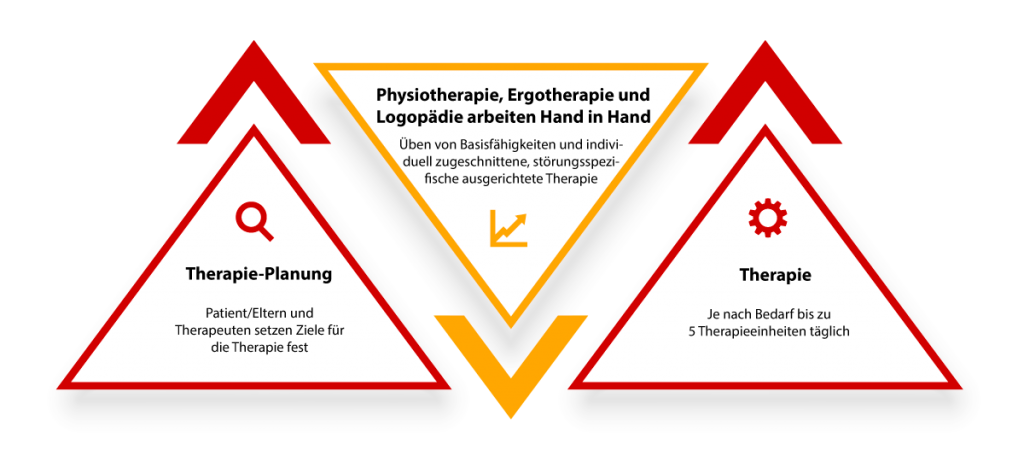 Risthof Physiotherapie Praxis Team Diagramm